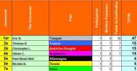 classement diplo2012
